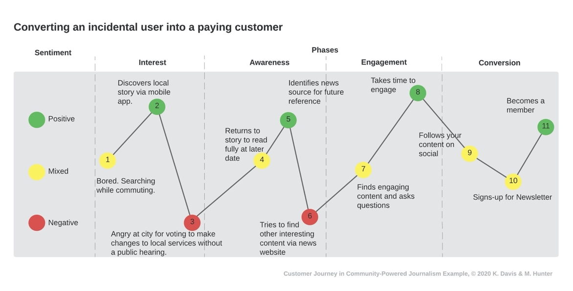 Customer Journey: How to convert an incidental user into a paying customer