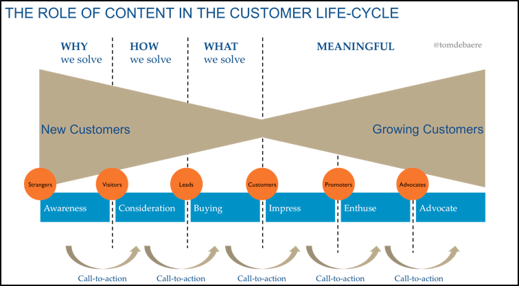 The role of content in a customer's life cycle